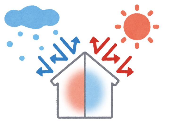 断熱性の高い住宅は、冬の寒さや、夏の暑さを家の中に入れません。
